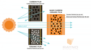 Nano Carbon Ceramic Film